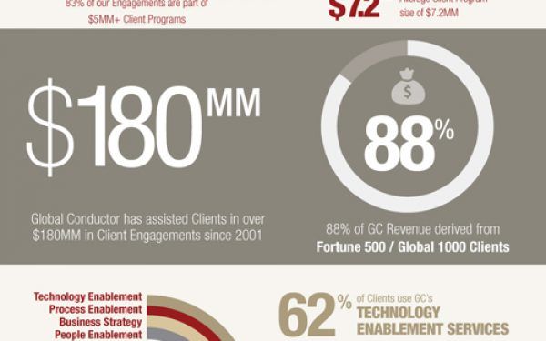Global Conductor Infographic